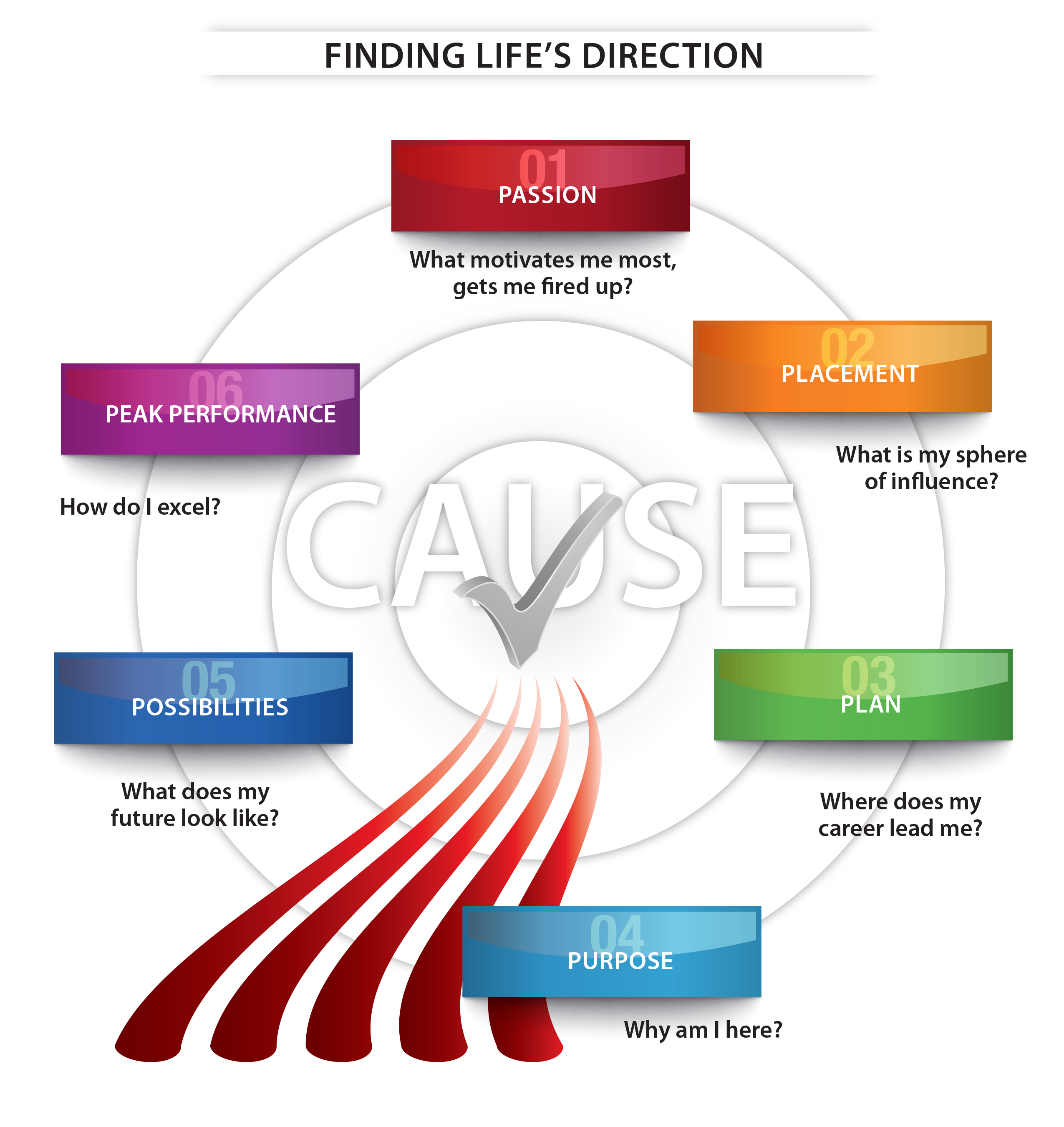 Finding Life's Direction